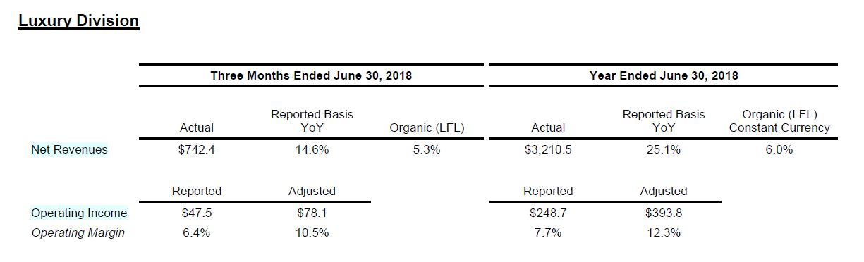 Coty Inc Reports Fourth Quarter Fiscal 2018 Results Coty