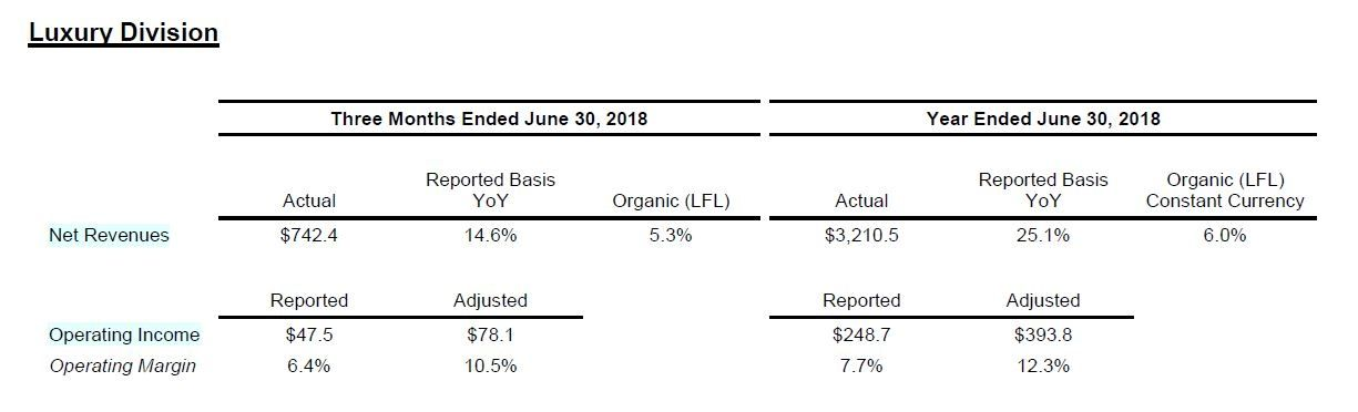 Coty Inc. reports fourth quarter fiscal 2018 results
