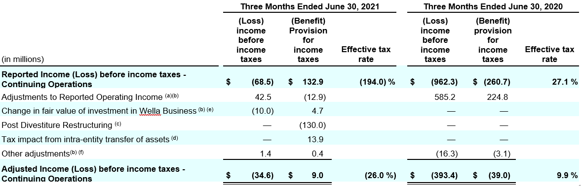 reconciliation-of-reported-income-before-income-taxes.png