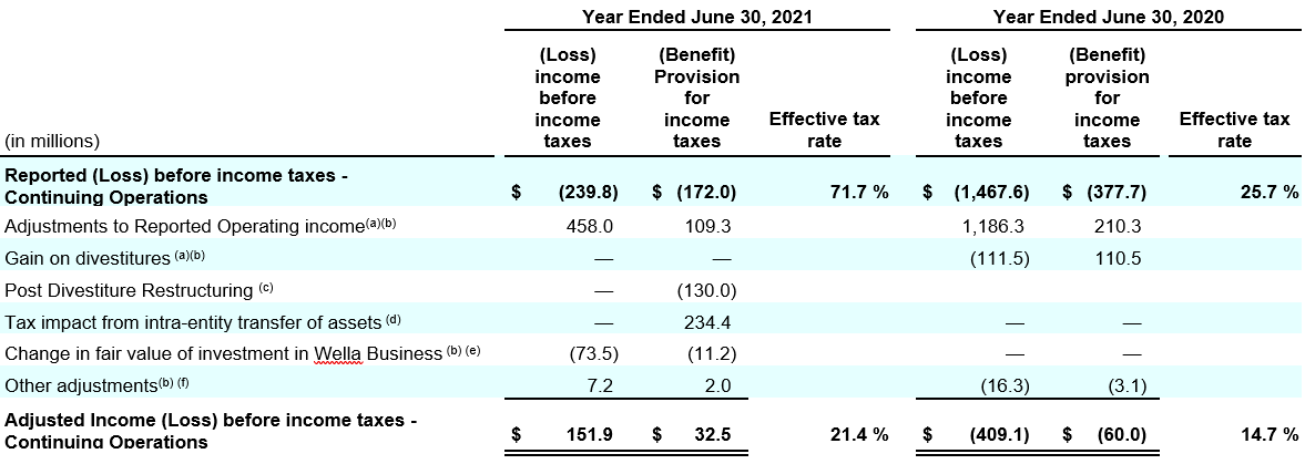 reconciliation-of-reported-income-before-income-taxes2.png