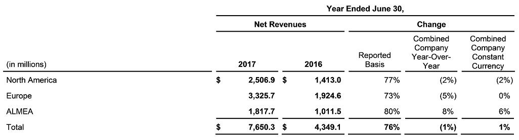 Fiscal 2017 Business Review by Geographic Region